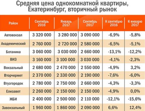 Недвижимость в Екатеринбурге: цены падают, рынок «оживает»