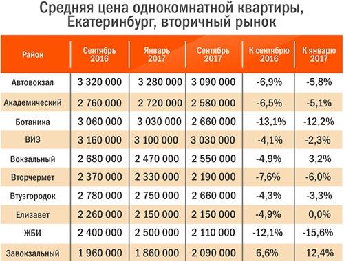 Екатеринбург недвижимость